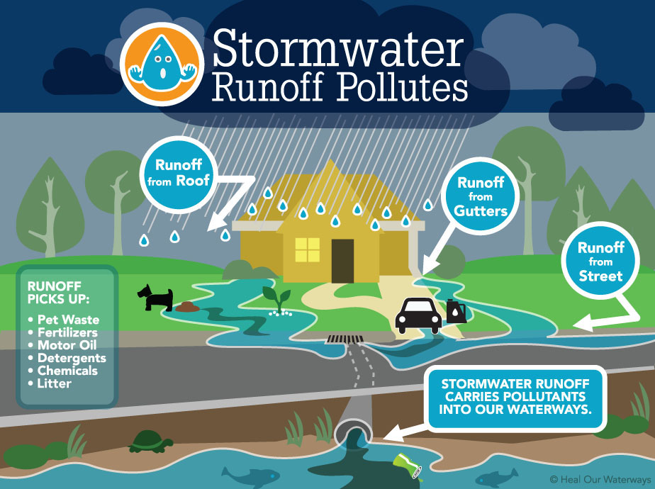 Storm Water 171 Village Of Big Bend Wisconsin