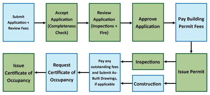 Residential Building Permit Process Map